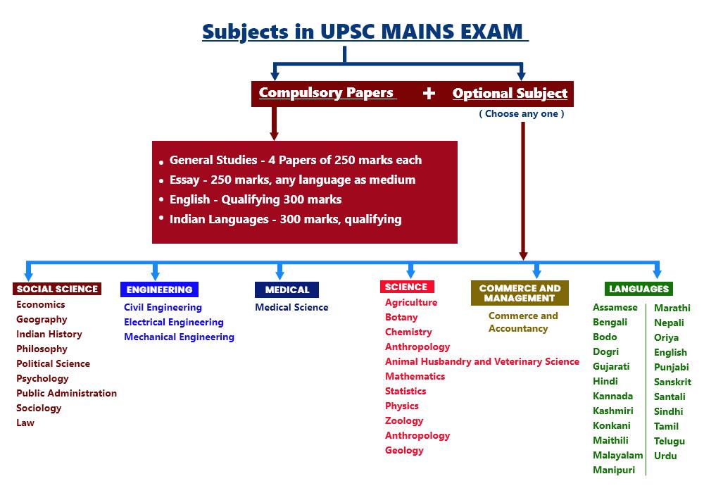 upsc optional subjects